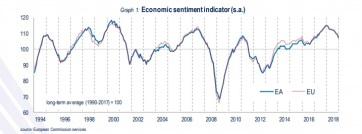 Két éves mélypontra esett decemberben a gazdasági hangulat az euróövezetben - A cikkhez tartozó kép