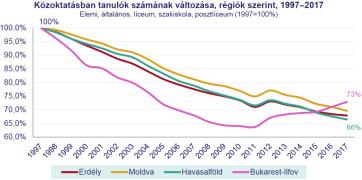 A romániai rendszerváltás óta 35 százalékkal csökkent a magyar nyelvű képzésben résztvevők száma - A cikkhez tartozó kép