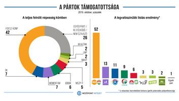 Nézőpont: Őrzi előnyét a Fidesz-KDNP az önkormányzati választás után - illusztráció
