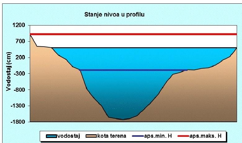 Köztársasági Hidrometeorológiai Intézet adatai