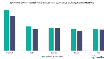 Magyarországon olcsóbbak lettek az albérletek, jobb helyzetbe kerülhetnek az egyetemisták - illusztráció