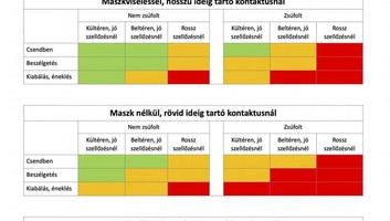 Magyar nyelvű táblázaton arról, hogy hol és mennyit kockáztatunk maszk nélkül - illusztráció