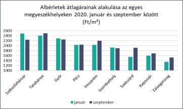 Magyarország keleti részében inkább csökkennek, míg a nyugatiban inkább nőnek az albérletárak - A cikkhez tartozó kép