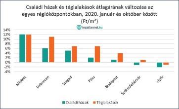 A koronavírus megjelenése óta inkább emelkedtek a magyarországi ingatlanárak - A cikkhez tartozó kép