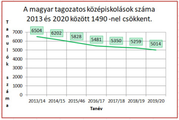 VMPE: Vajdasági magyar oktatási helyzetkép - A cikkhez tartozó kép
